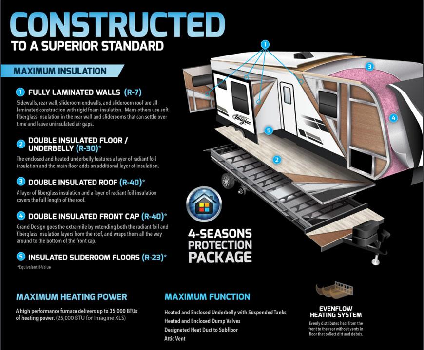 2020-grand-design-imagine-rv-construction